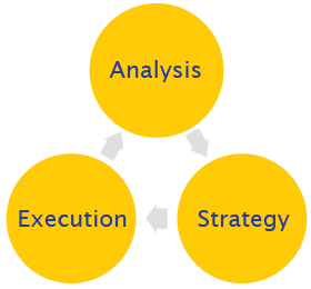 our approach diagram - analysis, strategy, execution